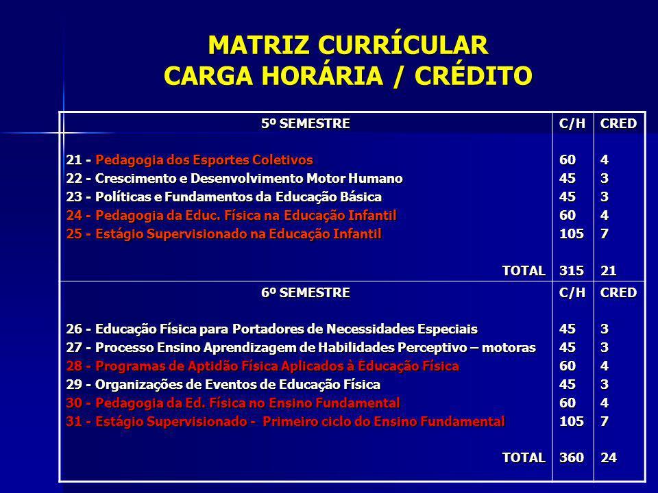 MATRIZ CURRÍCULAR CARGA HORÁRIA / CRÉDITO 5º SEMESTRE 21 - Pedagogia dos Esportes Coletivos 22 - Crescimento e Desenvolvimento Motor Humano 23 - Polít