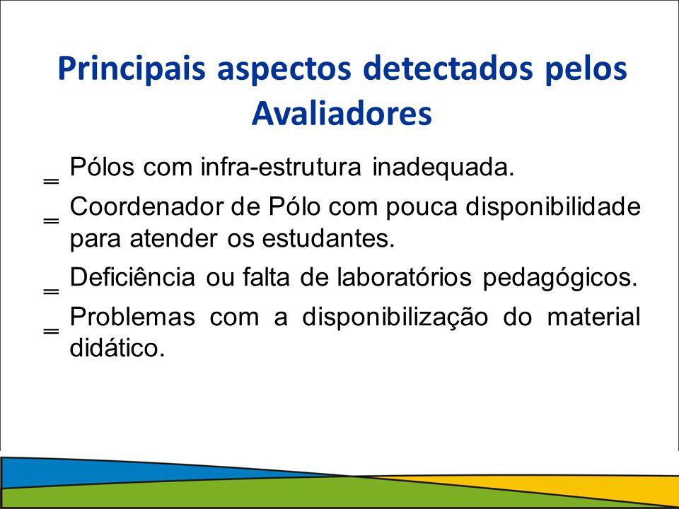 Principais aspectos detectados pelos Avaliadores Pólos com infra-estrutura inadequada.