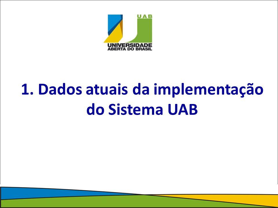 1. Dados atuais da implementação do Sistema UAB