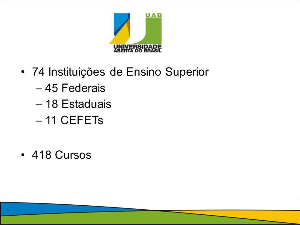 74 Instituições de Ensino Superior –45 Federais –18 Estaduais –11 CEFETs 418 Cursos