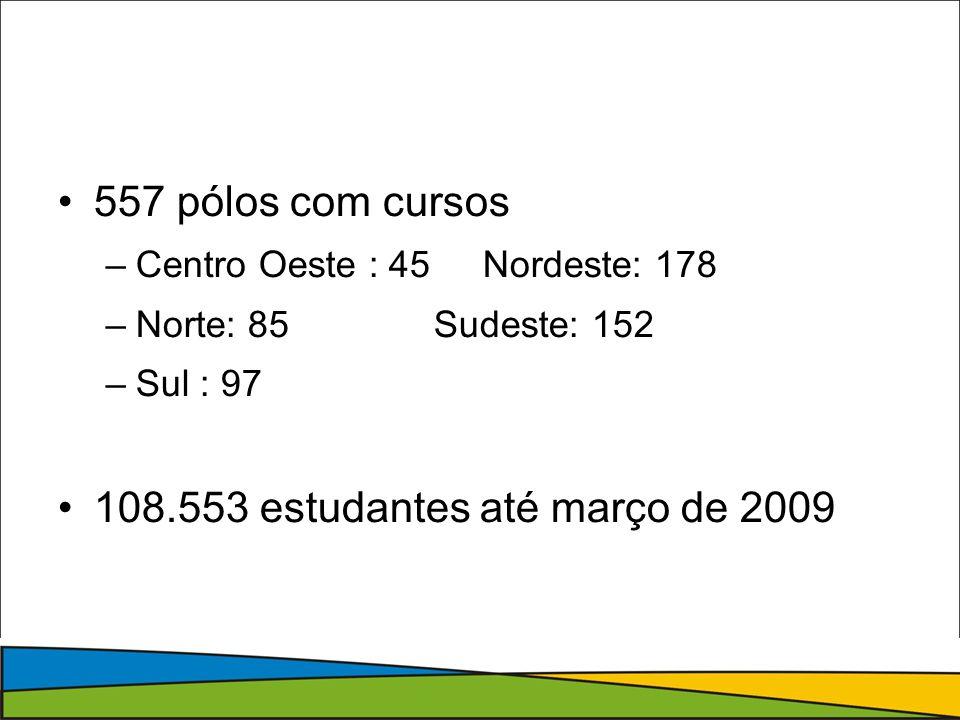 557 pólos com cursos –Centro Oeste : 45 Nordeste: 178 –Norte: 85 Sudeste: 152 –Sul : 97 108.553 estudantes até março de 2009