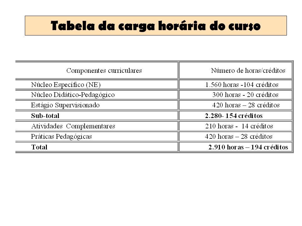 Tabela da carga horária do curso