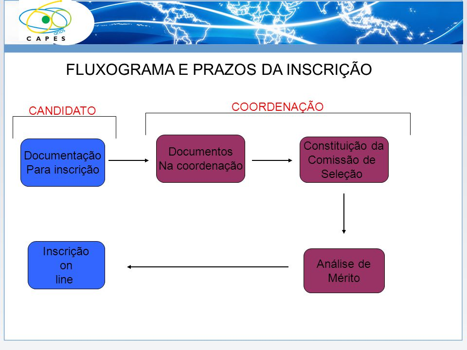 Documentação Para inscrição FLUXOGRAMA E PRAZOS DA INSCRIÇÃO Documentos Na coordenação Constituição da Comissão de Seleção Análise de Mérito Inscrição