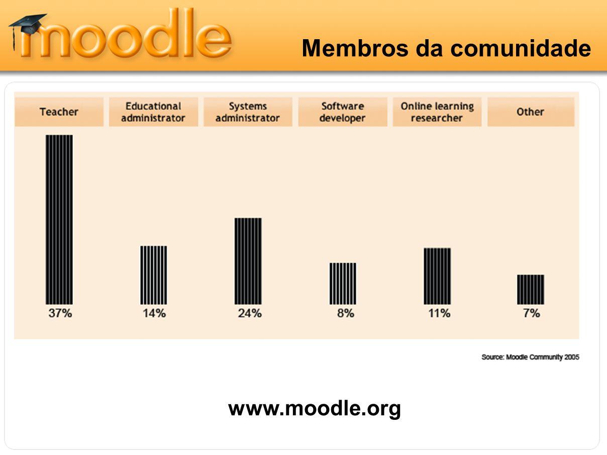 Membros da comunidade www.moodle.org
