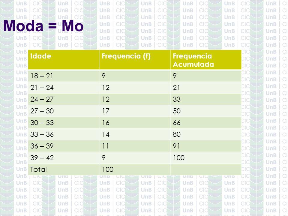 Moda = Mo IdadeFrequencia (f)Frequencia Acumulada 18 – 2199 21 – 241221 24 – 271233 27 – 301750 30 – 331666 33 – 361480 36 – 391191 39 – 429100 Total1