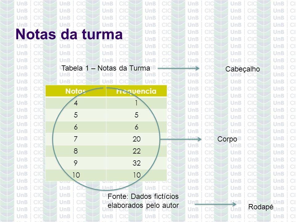 Notas da turma NotasFrequencia 41 55 66 720 822 932 10 Tabela 1 – Notas da Turma Fonte: Dados fictícios elaborados pelo autor Cabeçalho Corpo Rodapé
