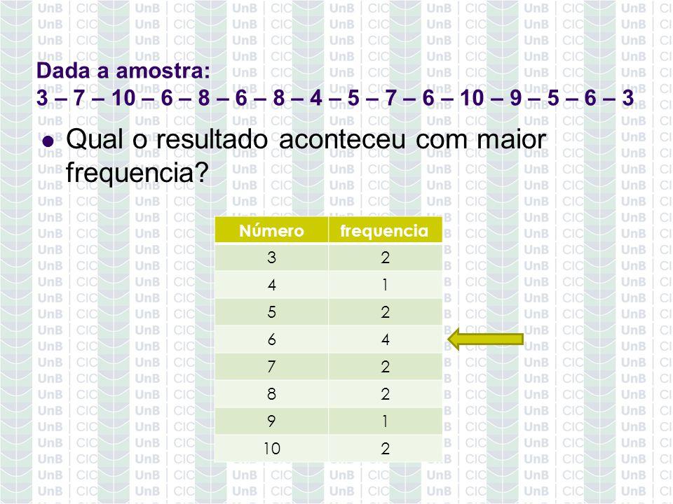 Dada a amostra: 3 – 7 – 10 – 6 – 8 – 6 – 8 – 4 – 5 – 7 – 6 – 10 – 9 – 5 – 6 – 3 Qual o resultado aconteceu com maior frequencia? Númerofrequencia 32 4