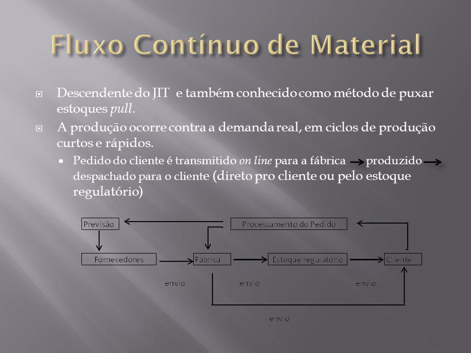 Descendente do JIT e também conhecido como método de puxar estoques pull. A produção ocorre contra a demanda real, em ciclos de produção curtos e rápi