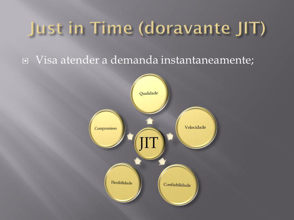 Visa atender a demanda instantaneamente;