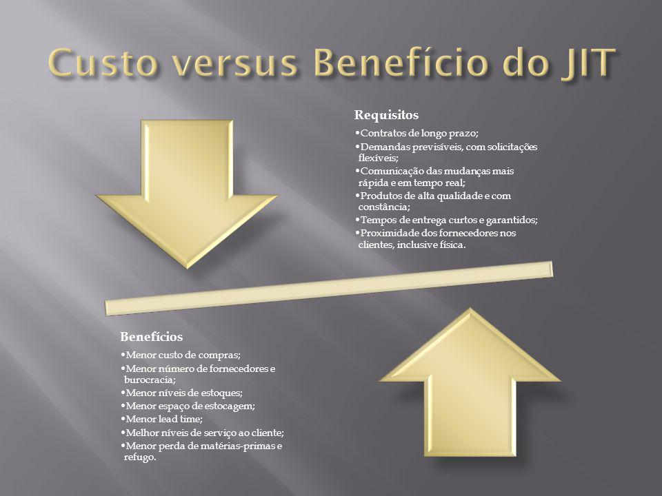 Requisitos Contratos de longo prazo; Demandas previsíveis, com solicitações flexíveis; Comunicação das mudanças mais rápida e em tempo real; Produtos