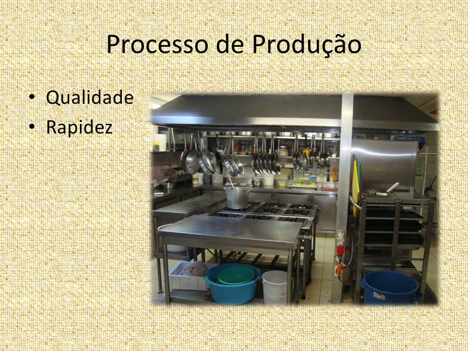 Processo de Produção Qualidade Rapidez