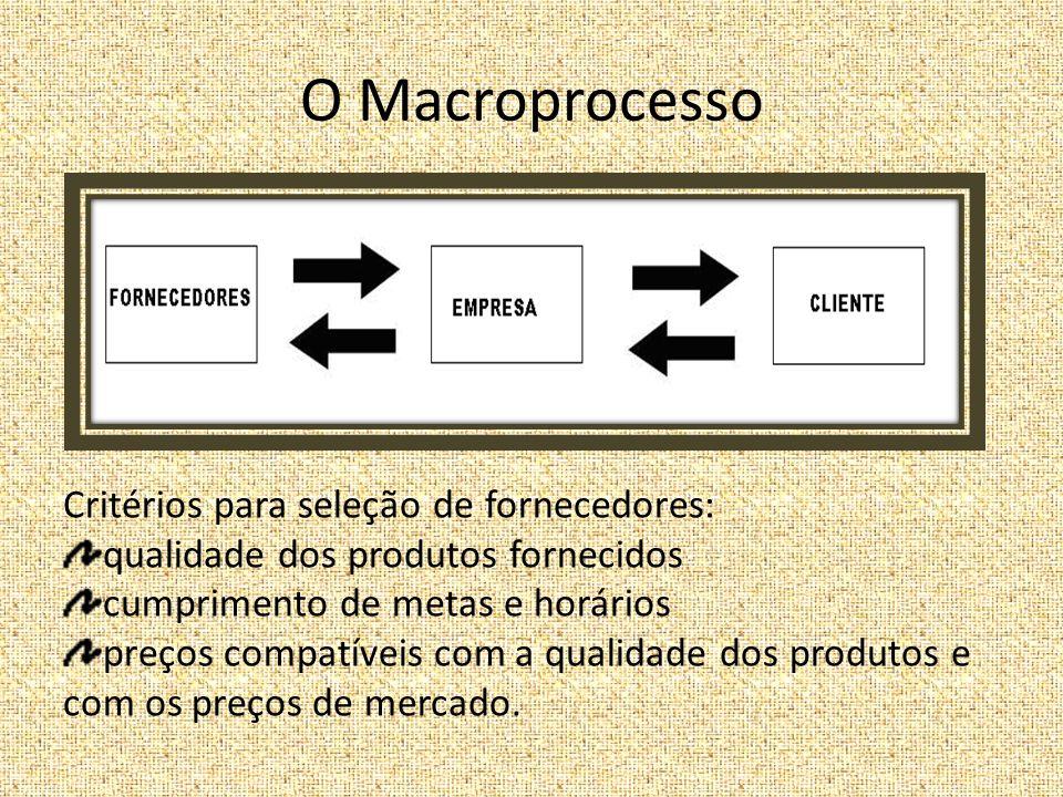 O Macroprocesso Critérios para seleção de fornecedores: qualidade dos produtos fornecidos cumprimento de metas e horários preços compatíveis com a qualidade dos produtos e com os preços de mercado.