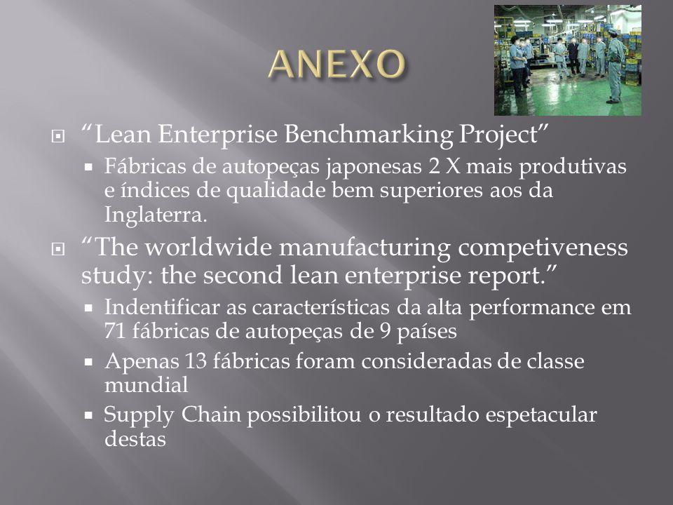 Lean Enterprise Benchmarking Project Fábricas de autopeças japonesas 2 X mais produtivas e índices de qualidade bem superiores aos da Inglaterra.