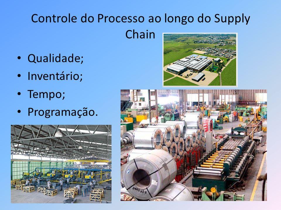 Controle do Processo ao longo do Supply Chain Qualidade; Inventário; Tempo; Programação.