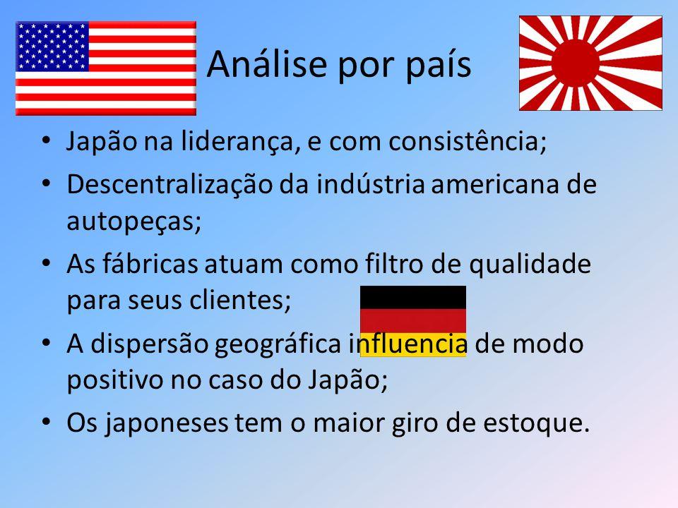 Análise por país Japão na liderança, e com consistência; Descentralização da indústria americana de autopeças; As fábricas atuam como filtro de qualid