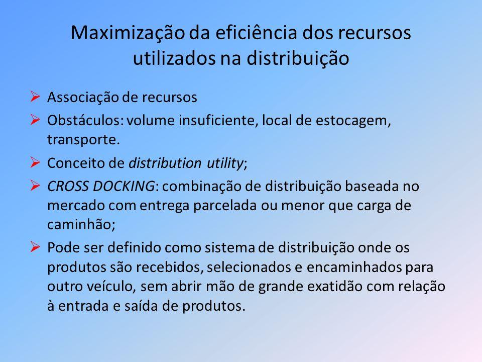 Maximização da eficiência dos recursos utilizados na distribuição Associação de recursos Obstáculos: volume insuficiente, local de estocagem, transpor