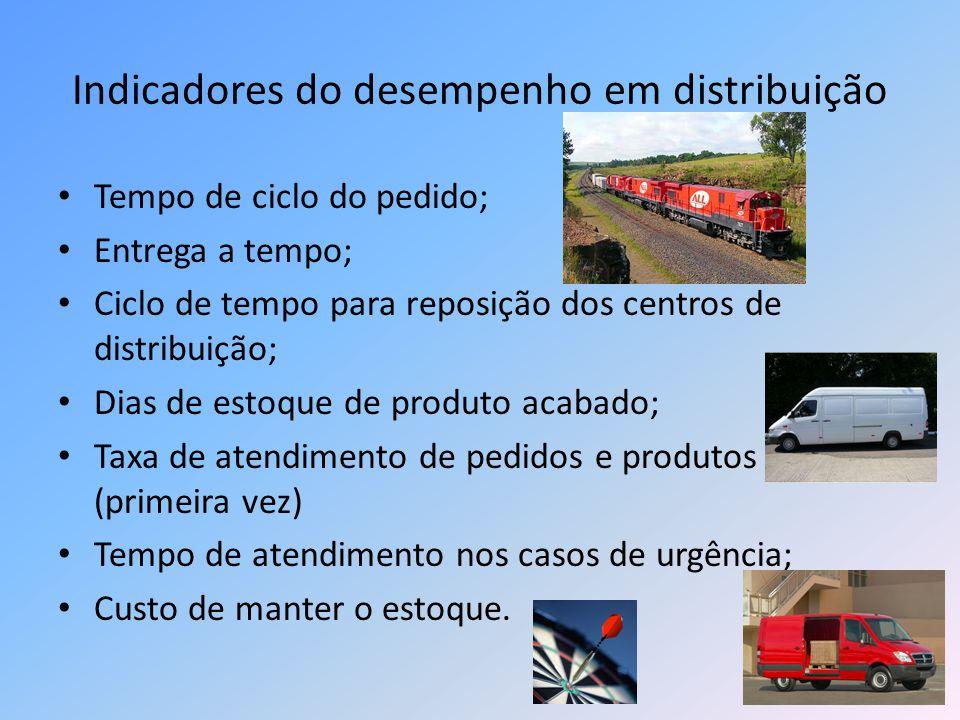 Indicadores do desempenho em distribuição Tempo de ciclo do pedido; Entrega a tempo; Ciclo de tempo para reposição dos centros de distribuição; Dias d