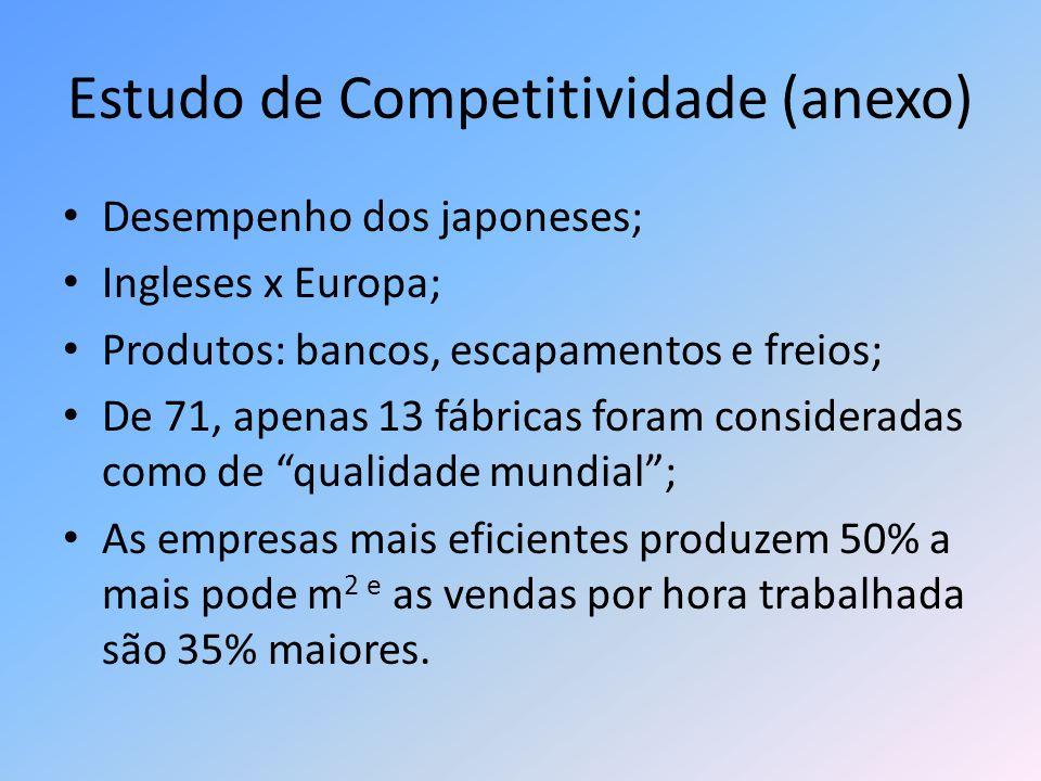 Estudo de Competitividade (anexo) Desempenho dos japoneses; Ingleses x Europa; Produtos: bancos, escapamentos e freios; De 71, apenas 13 fábricas fora