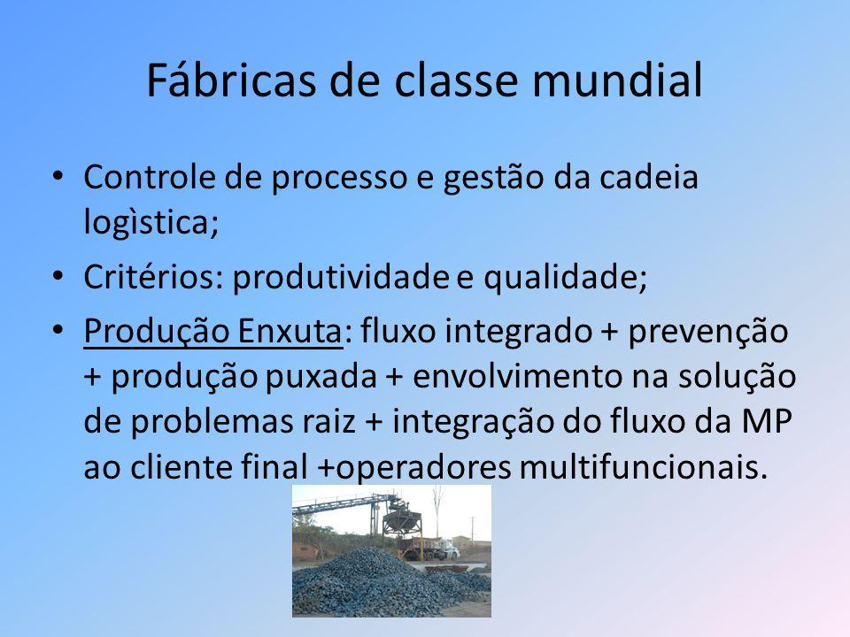 Fábricas de classe mundial Controle de processo e gestão da cadeia logìstica; Critérios: produtividade e qualidade; Produção Enxuta: fluxo integrado +