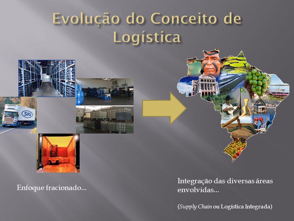 Enfoque fracionado... Integração das diversas áreas envolvidas... ( Supply Chain ou Logística Integrada)