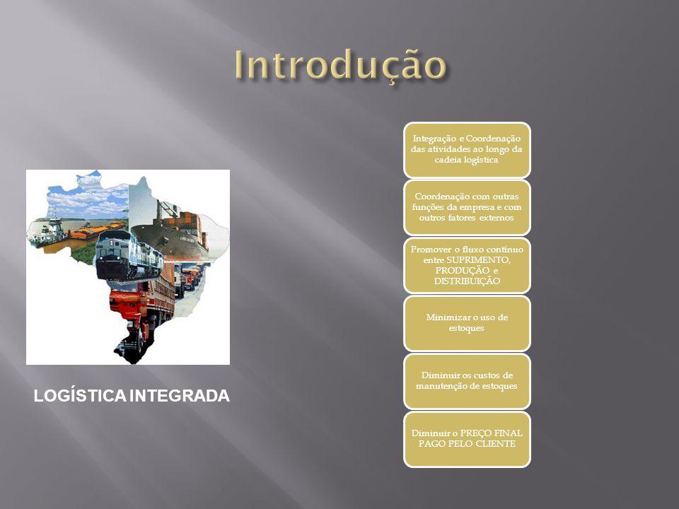 Integração e Coordenação das atividades ao longo da cadeia logística Coordenação com outras funções da empresa e com outros fatores externos Promover