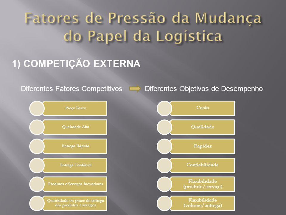 1) COMPETIÇÃO EXTERNA Diferentes Fatores Competitivos Diferentes Objetivos de Desempenho Preço Baixo Qualidade Alta Entrega Rápida Entrega Confiável P