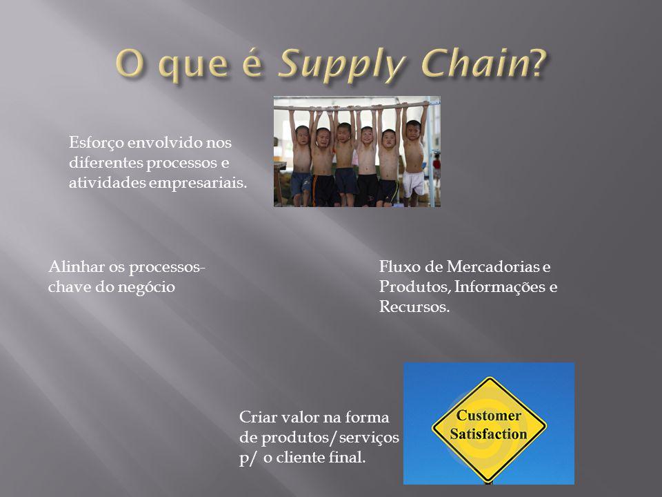 Criar valor na forma de produtos/serviços p/ o cliente final. Esforço envolvido nos diferentes processos e atividades empresariais. Alinhar os process