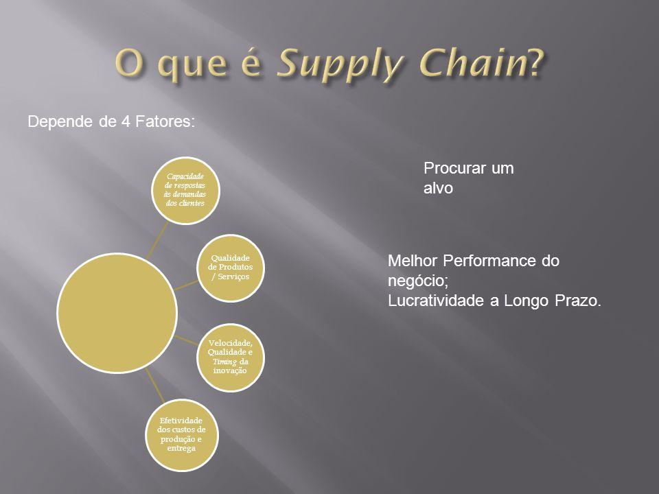 Depende de 4 Fatores: Capacidade de respostas às demandas dos clientes Qualidade de Produtos / Serviços Velocidade, Qualidade e Timing da inovação Efe