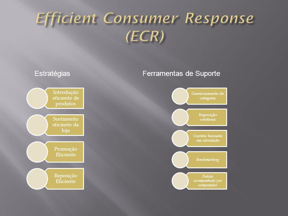 EstratégiasFerramentas de Suporte Introdução eficiente de produtos Sortimento eficiente da loja Promoção Eficiente Reposição Eficiente Gerenciamento d