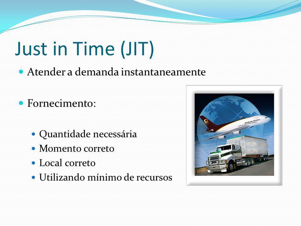 Just in Time (JIT) Atender a demanda instantaneamente Fornecimento: Quantidade necessária Momento correto Local correto Utilizando mínimo de recursos