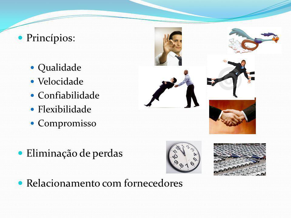Princípios: Qualidade Velocidade Confiabilidade Flexibilidade Compromisso Eliminação de perdas Relacionamento com fornecedores