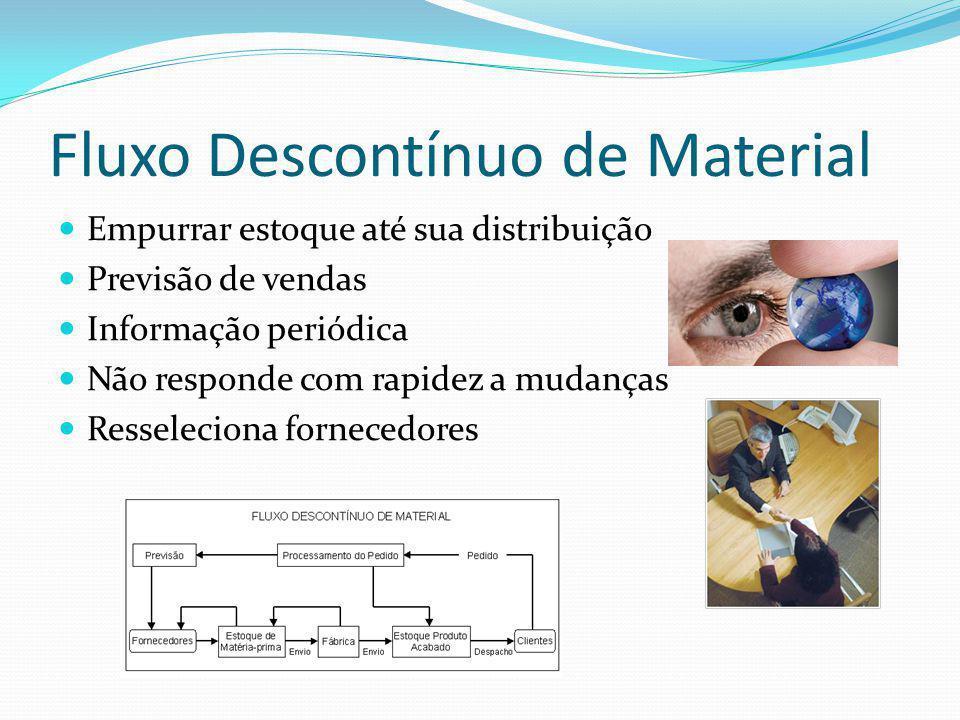 Fluxo Descontínuo de Material Empurrar estoque até sua distribuição Previsão de vendas Informação periódica Não responde com rapidez a mudanças Resseleciona fornecedores