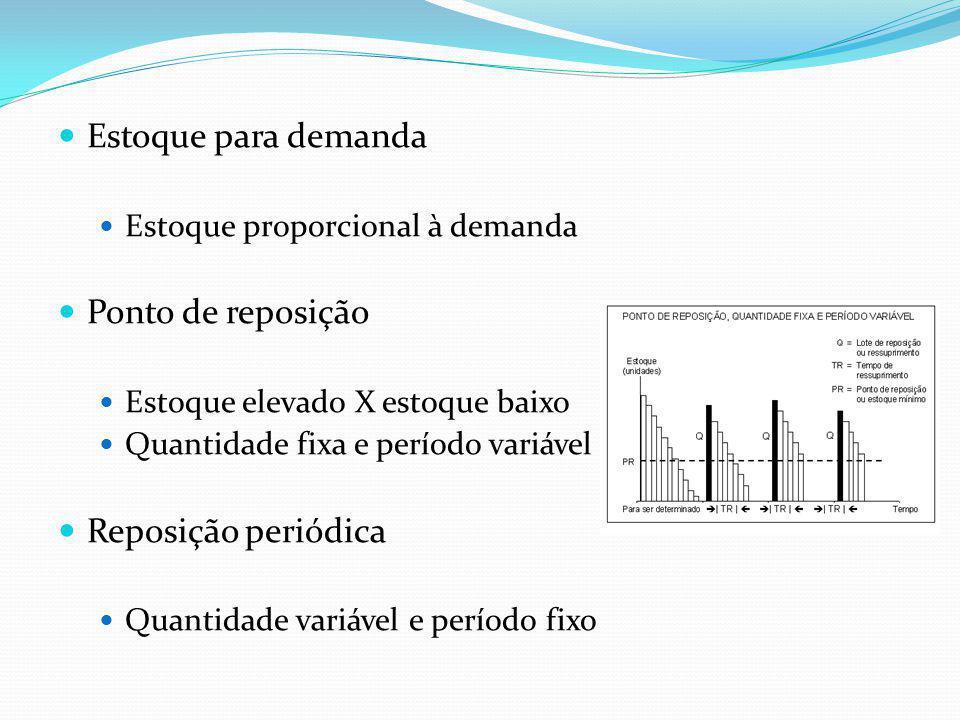 Estoque para demanda Estoque proporcional à demanda Ponto de reposição Estoque elevado X estoque baixo Quantidade fixa e período variável Reposição periódica Quantidade variável e período fixo