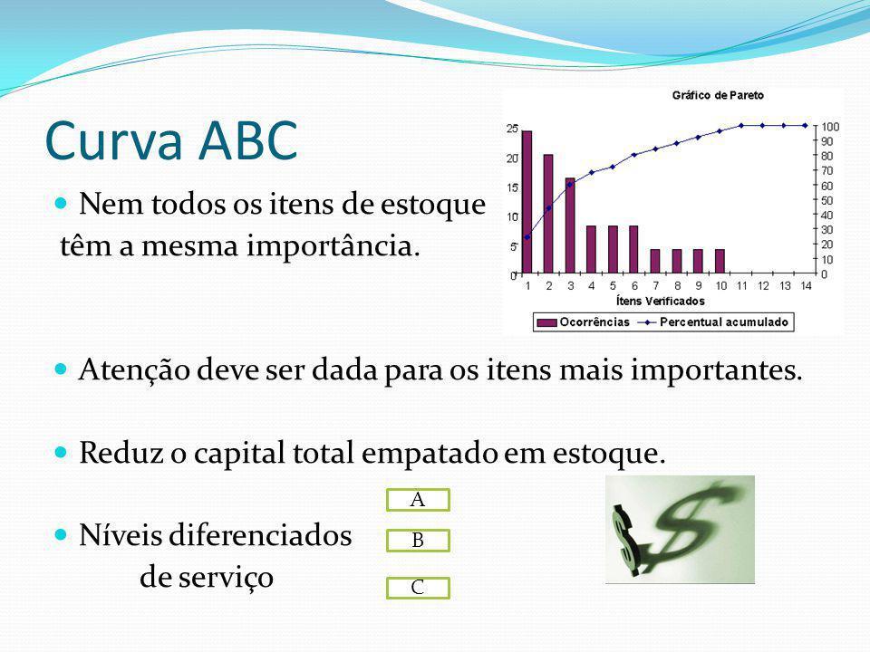 Curva ABC Nem todos os itens de estoque têm a mesma importância.