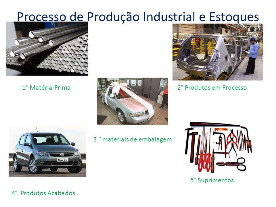 Processo de Produção Industrial e Estoques 1° Matéria-Prima2° Produtos em Processo 3 ° materiais de embalagem 4° Produtos Acabados 5° Suprimentos
