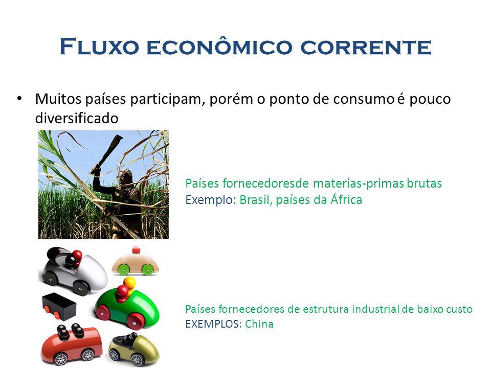 Fluxo econômico corrente Muitos países participam, porém o ponto de consumo é pouco diversificado Países fornecedoresde materias-primas brutas Exemplo