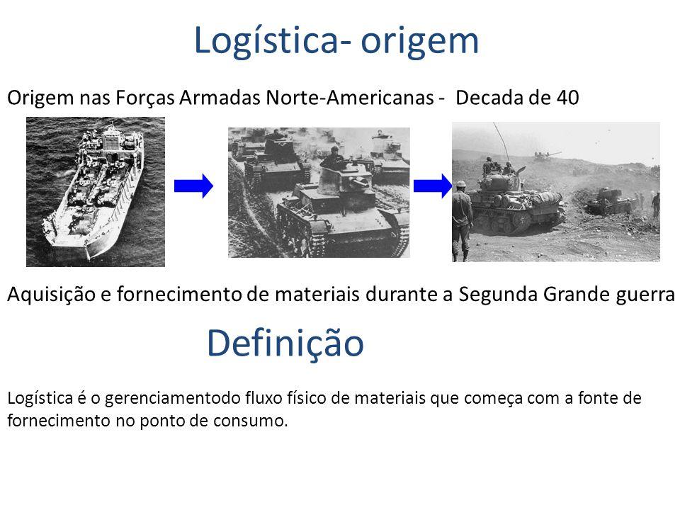 Logística- origem Origem nas Forças Armadas Norte-Americanas - Decada de 40 Aquisição e fornecimento de materiais durante a Segunda Grande guerra Defi