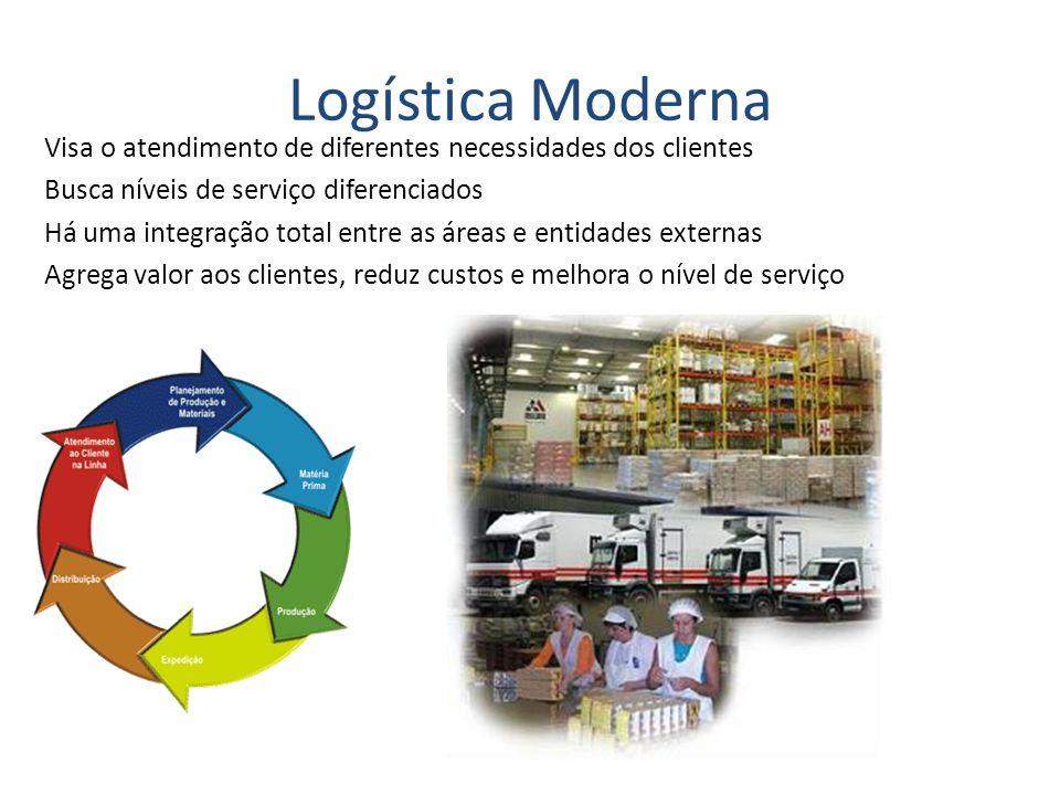 Logística Moderna Visa o atendimento de diferentes necessidades dos clientes Busca níveis de serviço diferenciados Há uma integração total entre as ár