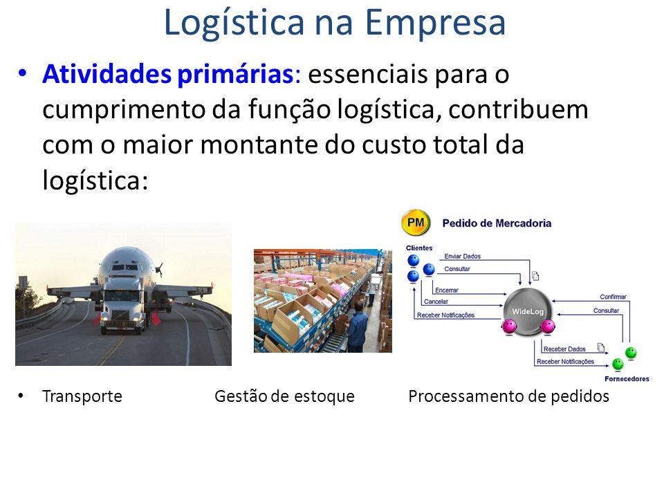 Logística na Empresa Atividades primárias: essenciais para o cumprimento da função logística, contribuem com o maior montante do custo total da logíst