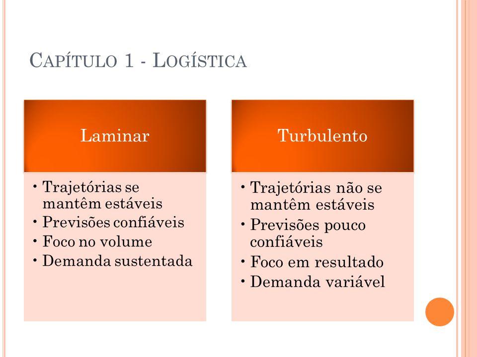 C APÍTULO 1 - L OGÍSTICA Logística como diferencial competitivo costuma ocorrer em ambiente turbulento onde a empresa precisa oferecer resultados: Quantidade Variedade Qualidade Prazo Preço