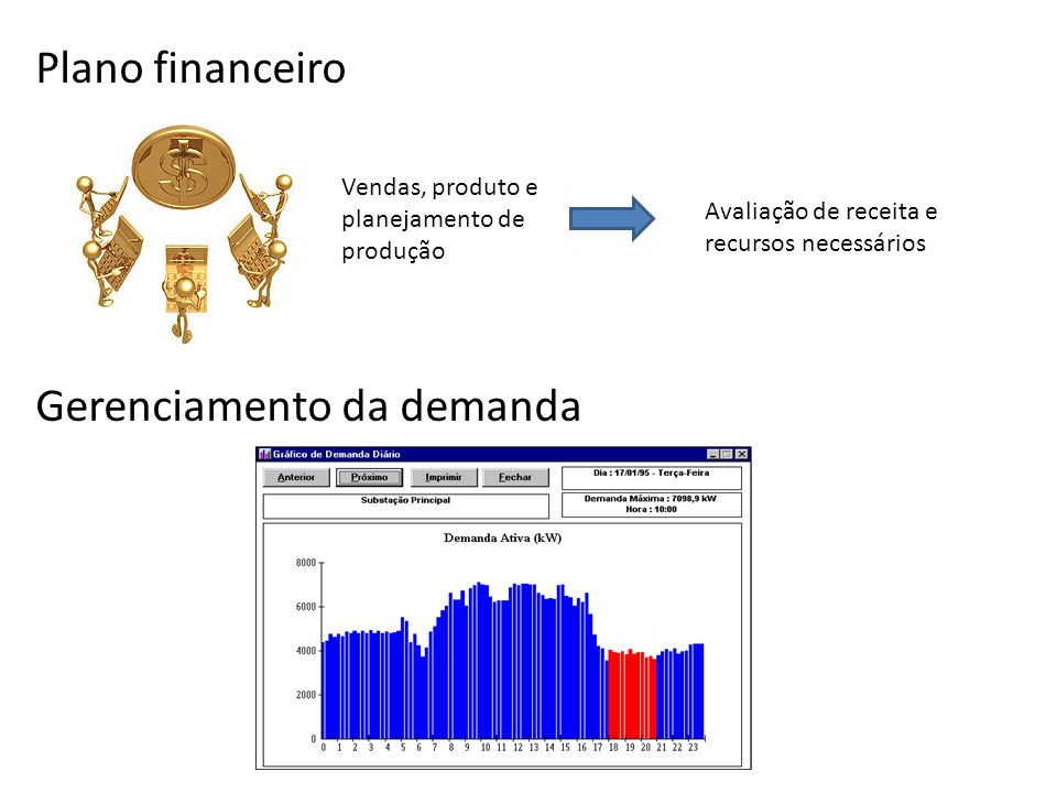Plano financeiro Gerenciamento da demanda Vendas, produto e planejamento de produção Avaliação de receita e recursos necessários