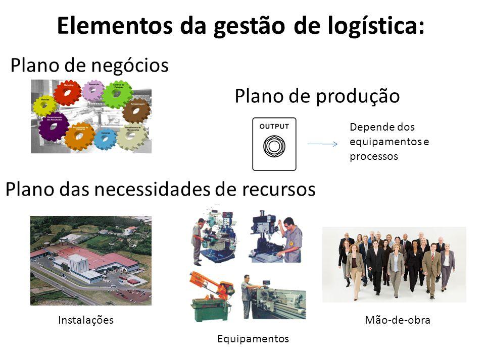 Elementos da gestão de logística: Plano de negócios Plano de produção Plano das necessidades de recursos Depende dos equipamentos e processos Instalações Equipamentos Mão-de-obra