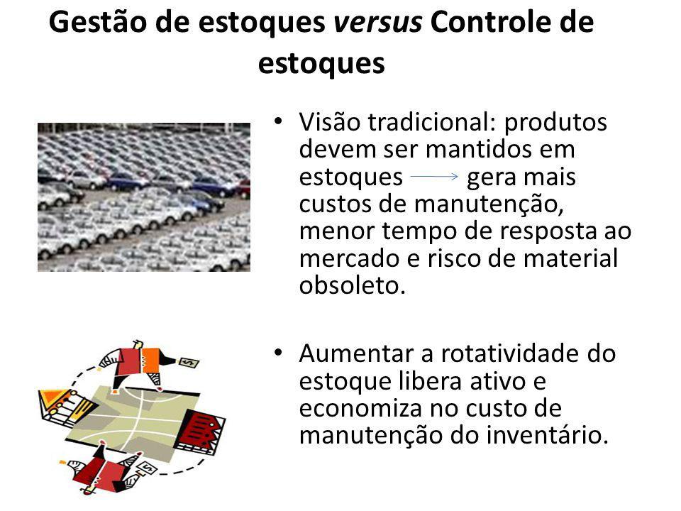 Gestão de estoques versus Controle de estoques Visão tradicional: produtos devem ser mantidos em estoques gera mais custos de manutenção, menor tempo de resposta ao mercado e risco de material obsoleto.