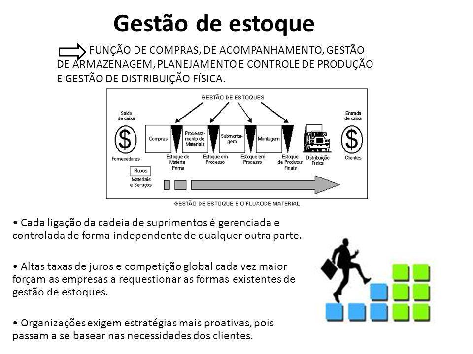 Gestão de estoque Cada ligação da cadeia de suprimentos é gerenciada e controlada de forma independente de qualquer outra parte.