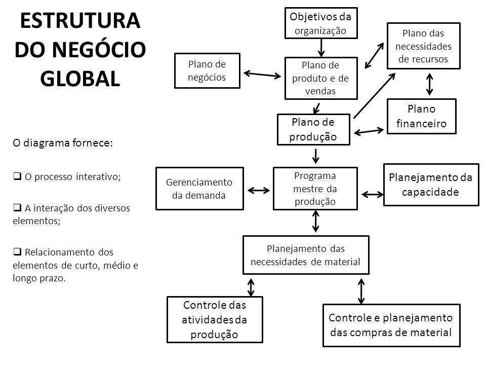 ESTRUTURA DO NEGÓCIO GLOBAL O diagrama fornece: O processo interativo; A interação dos diversos elementos; Relacionamento dos elementos de curto, médio e longo prazo.