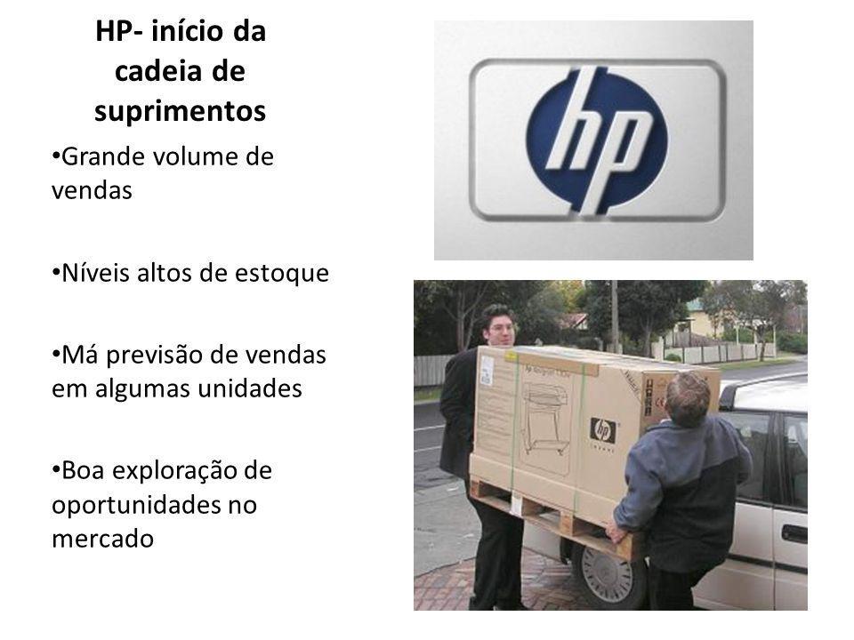 HP- início da cadeia de suprimentos Grande volume de vendas Níveis altos de estoque Má previsão de vendas em algumas unidades Boa exploração de oportunidades no mercado