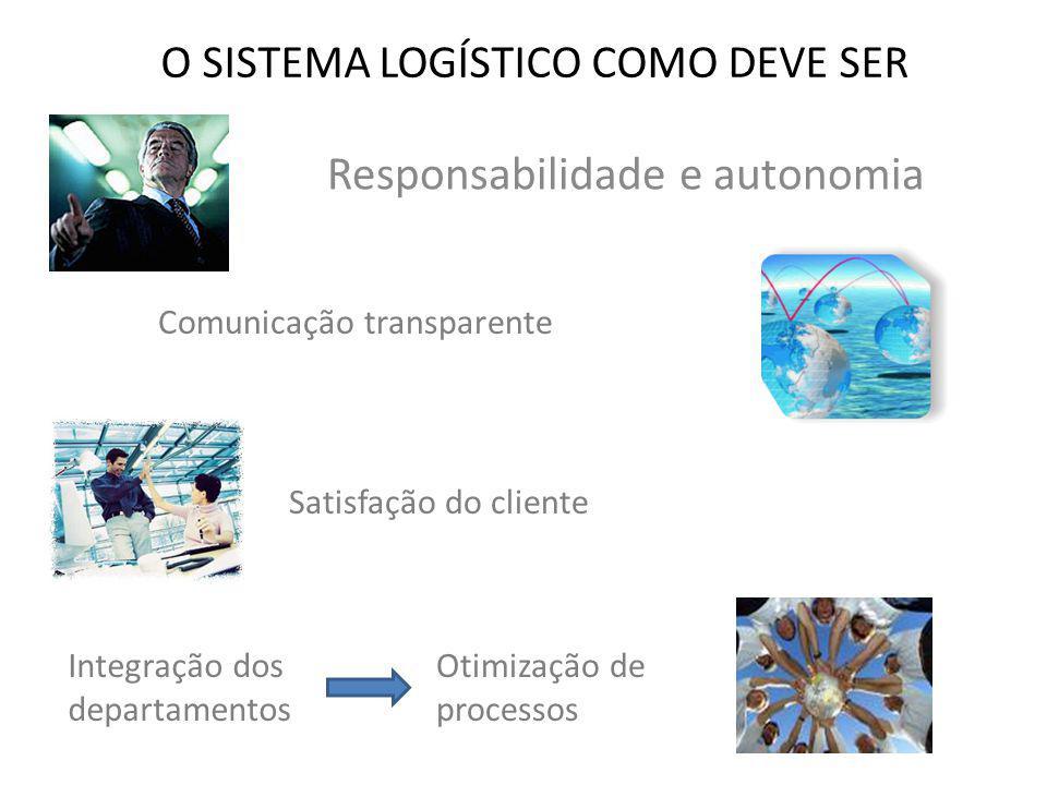 O SISTEMA LOGÍSTICO COMO DEVE SER Responsabilidade e autonomia Comunicação transparente Satisfação do cliente Integração dos departamentos Otimização de processos