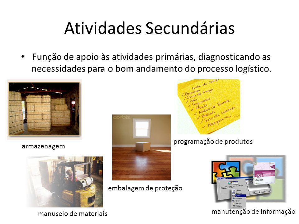 Atividades Secundárias Função de apoio às atividades primárias, diagnosticando as necessidades para o bom andamento do processo logístico.