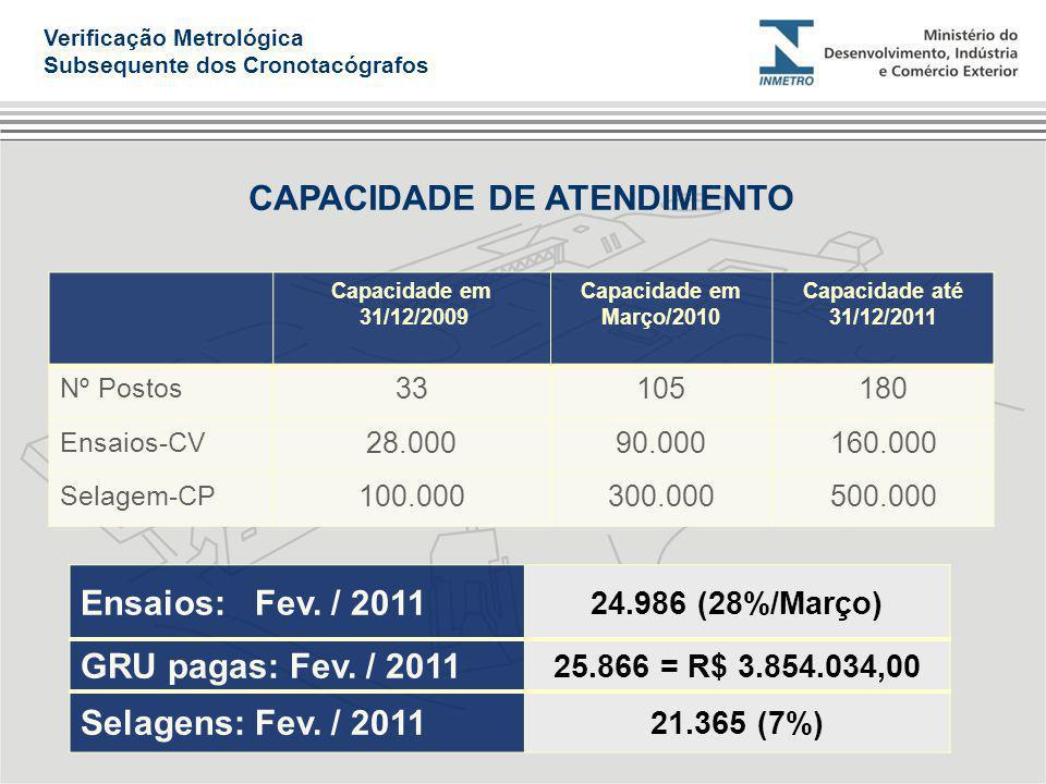 Capacidade em 31/12/2009 Capacidade em Março/2010 Capacidade até 31/12/2011 Nº Postos 33105180 Ensaios-CV 28.00090.000160.000 Selagem-CP 100.000300.00