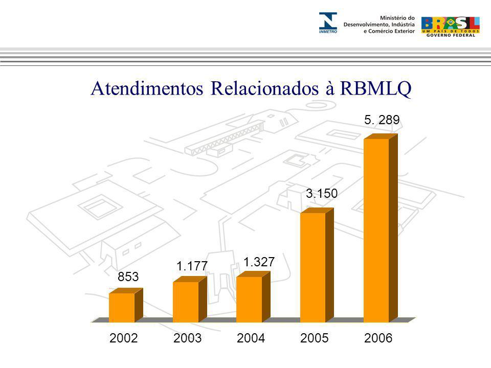 Marca do evento Atendimentos Relacionados à RBMLQ 853 1.177 1.327 3.150 20022003200420052006 5. 289